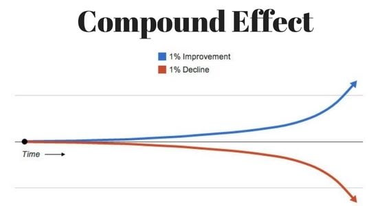 How Compound Effect Can Help You On Daily Basis